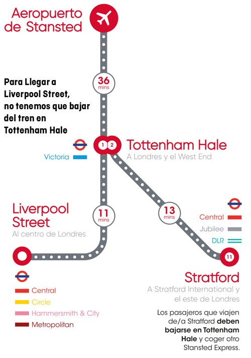 Cómo ir de Stansted a Londres, tren Stansted Express